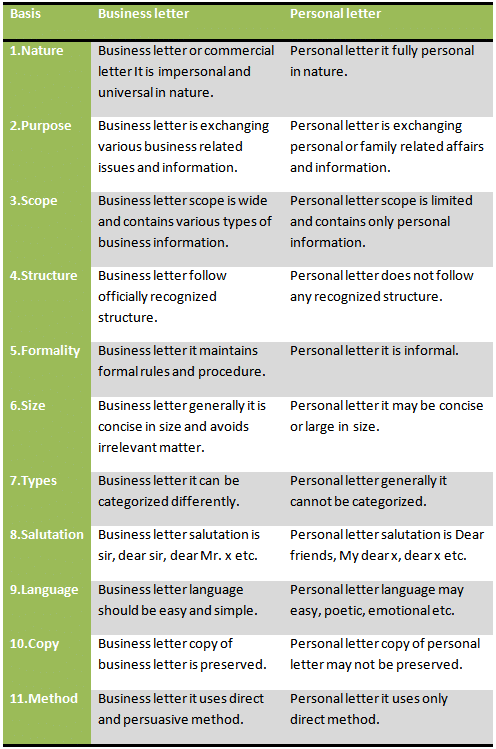 Structure Of A Business Letter from thebusinesscommunication.com