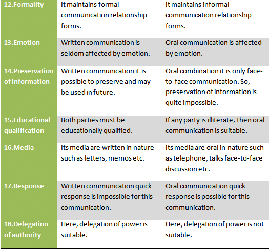 Difference-between-oral-and-written-communication