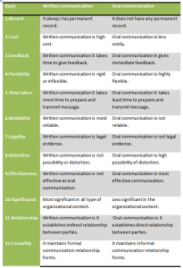 Difference between oral and written communication