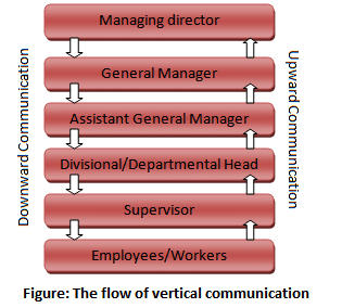 the flow of communication Communication is the exchange and flow of information and ideas from one person to another it is effective if the receiver understands the information or idea that.