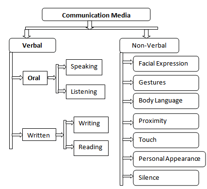 Media communication | Types of media communication