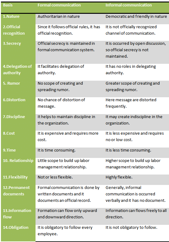 Difference-between-formal-and-informal-communication