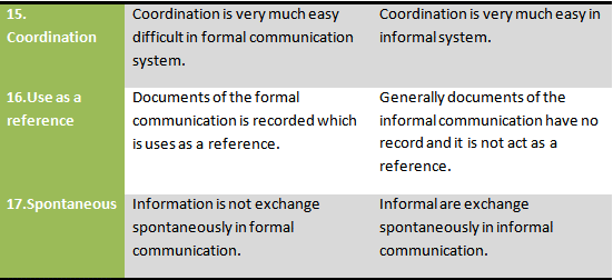business communications report on oral commuications Even those who are good at speaking and listening -- the two major components of oral communications -- may find choosing the right format of communication challenging at times.
