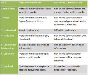 Differences-between-verbal-and-non-verbal-communication