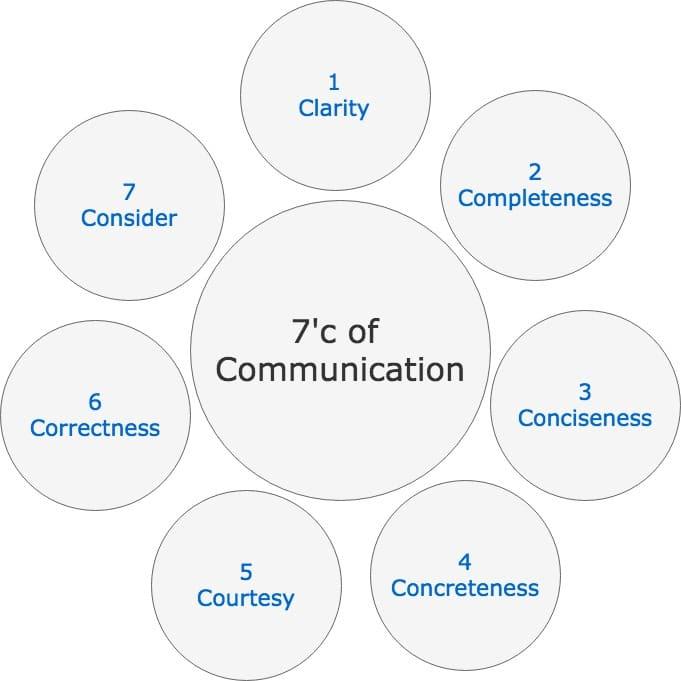 The 7 Cs of Communication