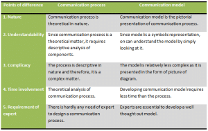 Difference between communication process and communication mode