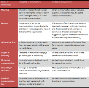 Differences between horizontal and vertical communication