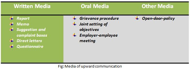 Media of upward communication