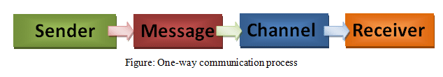 One-way communication process