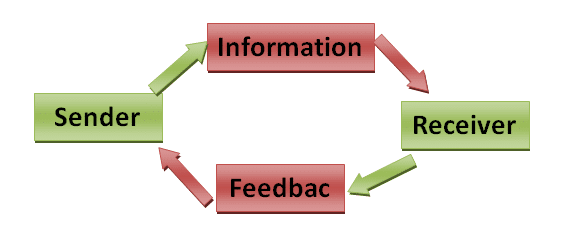an introduction to the constitutive and informational view of communication The proposed theoretical framework and its constitutive hypotheses are organizational communication (ie, informational introduction to.