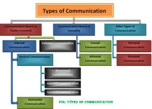 Types of communication-Classification of communication