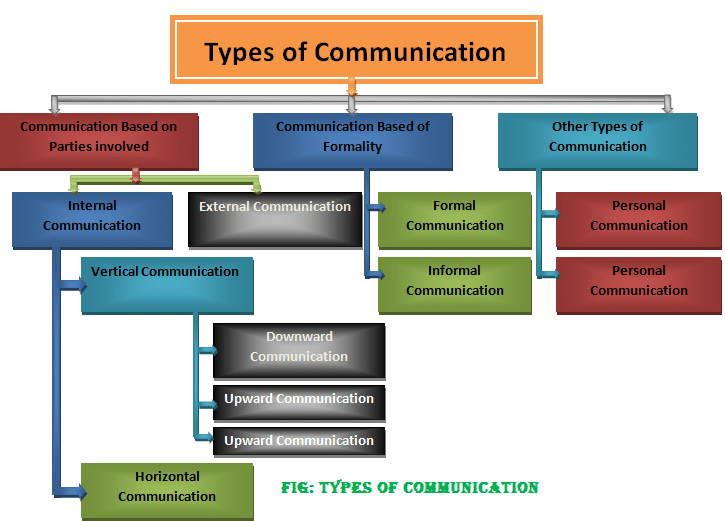 classification essay types of communication