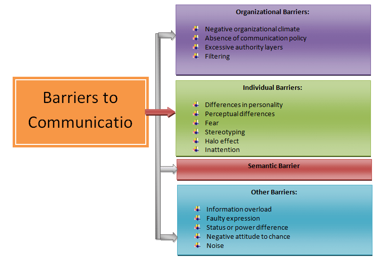 Communication barriers worksheet