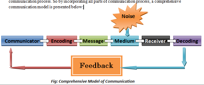 What is commnication model