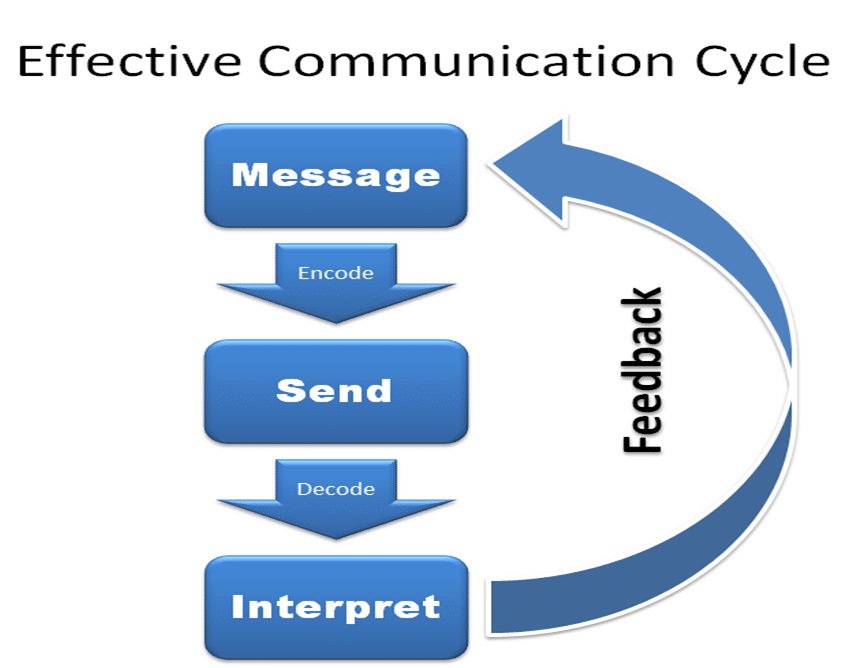 effective business communications essay Success of any business lies in effective communication the more effective the  communication is, the better the results are communication is effective when it.