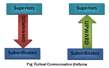 What is vertical communication and Types of vertical communication