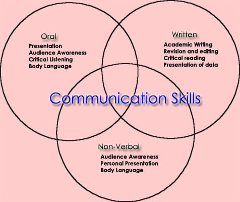 accurate communication skills Communicationskill search this site communication takes place when one person transfers some understandable data to another - accurate plan of objectives.