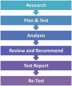 Steps in Writing Business Report