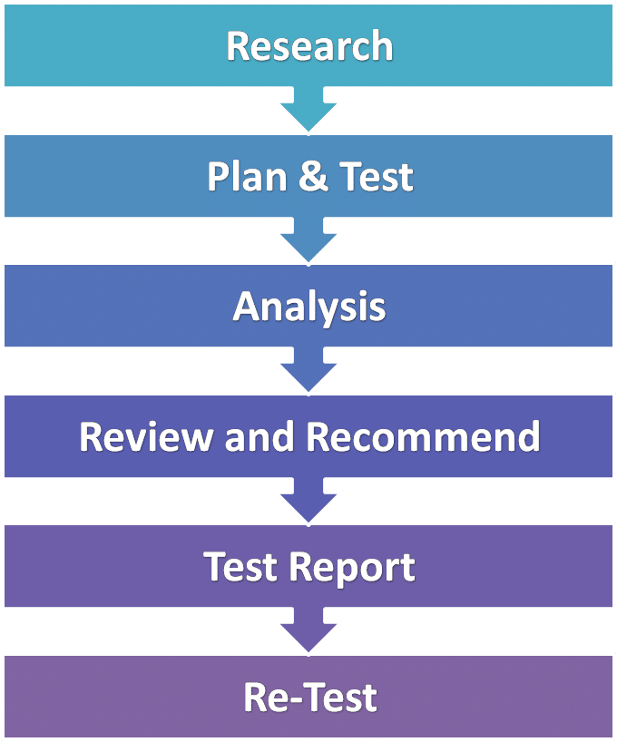 report writing scope