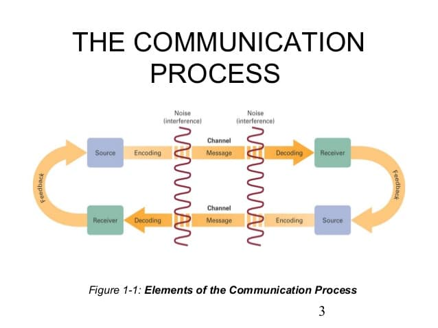 communication is not an easy process - essay Examples of communication essay for some time it was not very easy organizational behavior essay communication can be defined as a process.