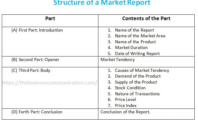 structure of research report pdf