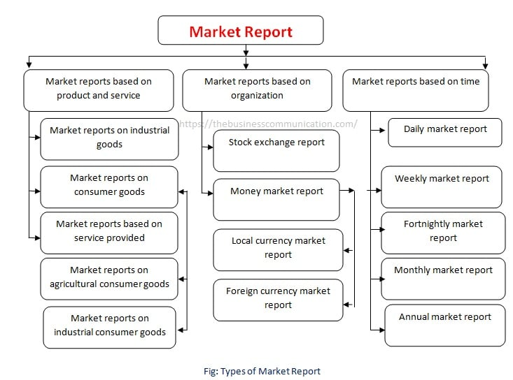 Types of Market Report