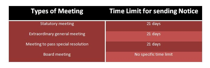 What is Notice of Meeting