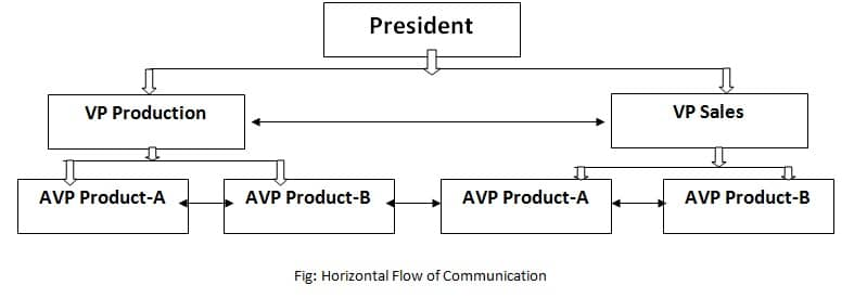 horizontal lines depict horizontal communication. In conclusion, we can say that horizontal communication is the exchange of information among the people holding the same position, rank and status in the organization hierarchy.
